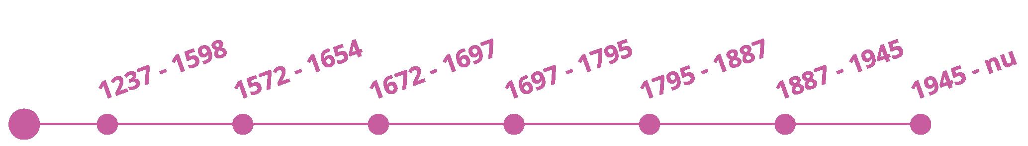 tijdlijn-doesburg-toenennu