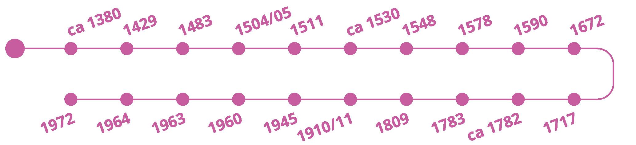 tijdlijn-toren