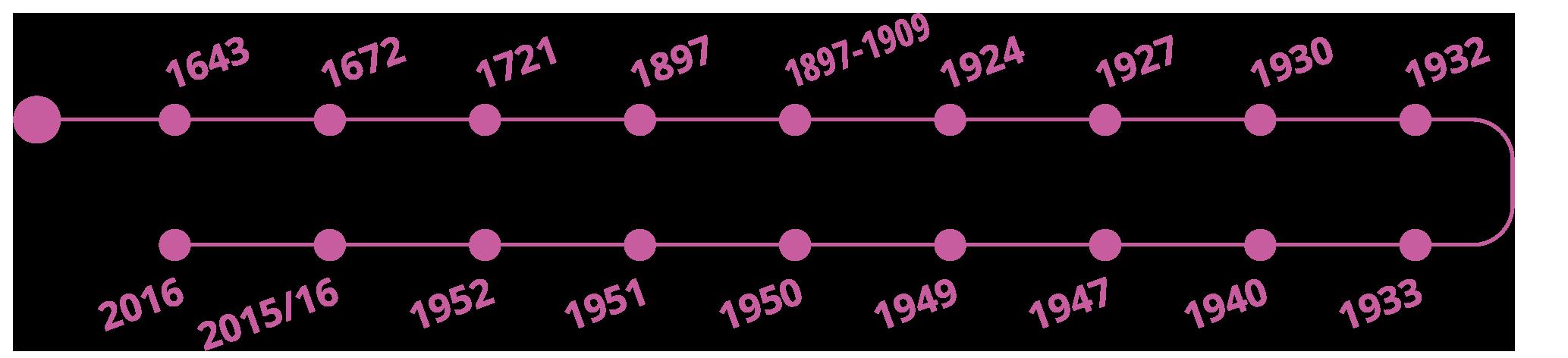 tijdlijn-brug